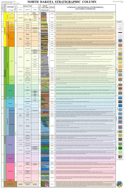 North Daktoa Stratigraphic Column