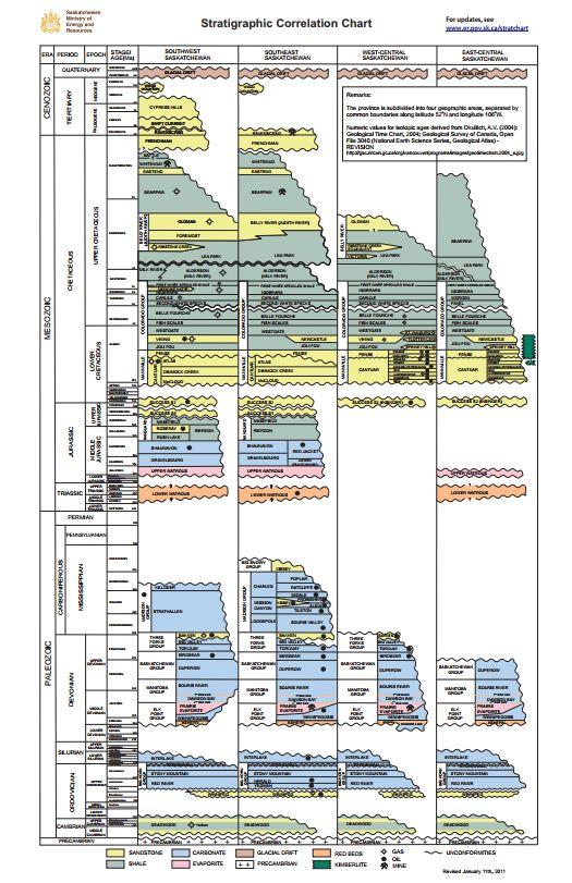Saskatchewan Stratigraphic Column