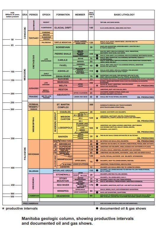 Manitoba Stratigraphic Column